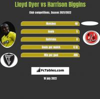 Lloyd Dyer vs Harrison Biggins h2h player stats