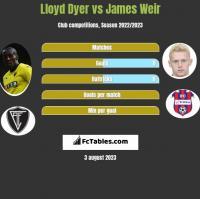 Lloyd Dyer vs James Weir h2h player stats