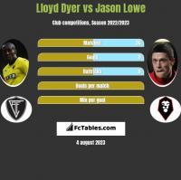 Lloyd Dyer vs Jason Lowe h2h player stats