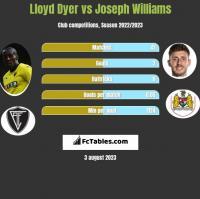 Lloyd Dyer vs Joseph Williams h2h player stats