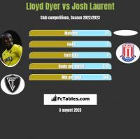 Lloyd Dyer vs Josh Laurent h2h player stats