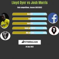 Lloyd Dyer vs Josh Morris h2h player stats