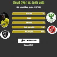 Lloyd Dyer vs Josh Vela h2h player stats