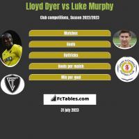 Lloyd Dyer vs Luke Murphy h2h player stats
