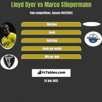 Lloyd Dyer vs Marco Stiepermann h2h player stats