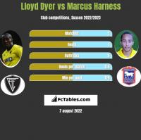 Lloyd Dyer vs Marcus Harness h2h player stats