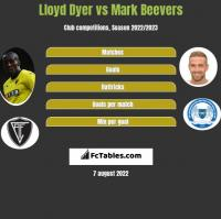 Lloyd Dyer vs Mark Beevers h2h player stats