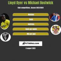 Lloyd Dyer vs Michael Bostwick h2h player stats