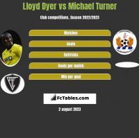 Lloyd Dyer vs Michael Turner h2h player stats
