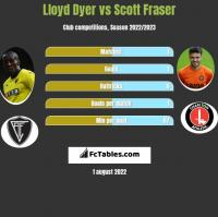 Lloyd Dyer vs Scott Fraser h2h player stats