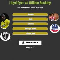 Lloyd Dyer vs William Buckley h2h player stats