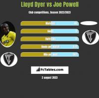 Lloyd Dyer vs Joe Powell h2h player stats