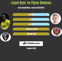 Lloyd Dyer vs Flynn Downes h2h player stats