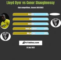 Lloyd Dyer vs Conor Shaughnessy h2h player stats