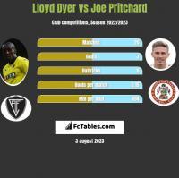 Lloyd Dyer vs Joe Pritchard h2h player stats