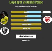 Lloyd Dyer vs Dennis Politic h2h player stats