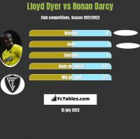 Lloyd Dyer vs Ronan Darcy h2h player stats