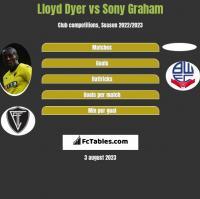 Lloyd Dyer vs Sony Graham h2h player stats