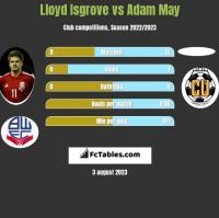 Lloyd Isgrove vs Adam May h2h player stats
