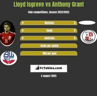 Lloyd Isgrove vs Anthony Grant h2h player stats
