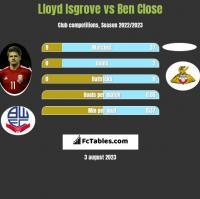 Lloyd Isgrove vs Ben Close h2h player stats