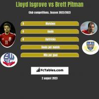 Lloyd Isgrove vs Brett Pitman h2h player stats