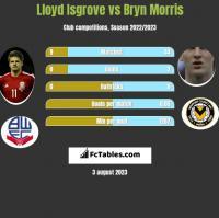 Lloyd Isgrove vs Bryn Morris h2h player stats