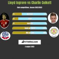 Lloyd Isgrove vs Charlie Colkett h2h player stats