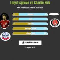 Lloyd Isgrove vs Charlie Kirk h2h player stats