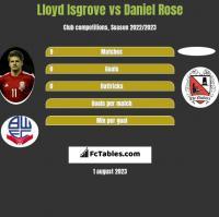 Lloyd Isgrove vs Daniel Rose h2h player stats