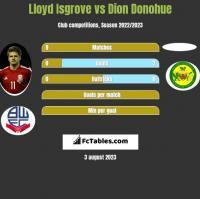 Lloyd Isgrove vs Dion Donohue h2h player stats