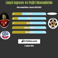Lloyd Isgrove vs Fejiri Okenabirhie h2h player stats