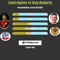 Lloyd Isgrove vs Greg Docherty h2h player stats
