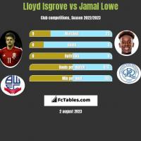 Lloyd Isgrove vs Jamal Lowe h2h player stats