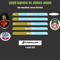 Lloyd Isgrove vs James Jones h2h player stats