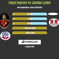 Lloyd Isgrove vs Jordan Lyden h2h player stats