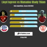 Lloyd Isgrove vs Mamadou Khady Thiam h2h player stats
