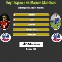 Lloyd Isgrove vs Marcus Maddison h2h player stats