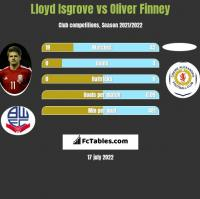 Lloyd Isgrove vs Oliver Finney h2h player stats