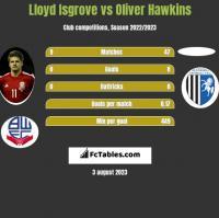 Lloyd Isgrove vs Oliver Hawkins h2h player stats