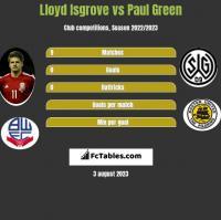 Lloyd Isgrove vs Paul Green h2h player stats