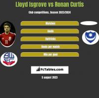 Lloyd Isgrove vs Ronan Curtis h2h player stats