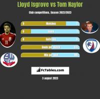 Lloyd Isgrove vs Tom Naylor h2h player stats