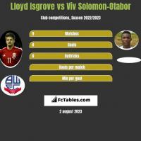 Lloyd Isgrove vs Viv Solomon-Otabor h2h player stats
