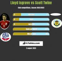 Lloyd Isgrove vs Scott Twine h2h player stats