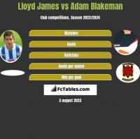 Lloyd James vs Adam Blakeman h2h player stats