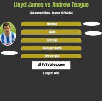 Lloyd James vs Andrew Teague h2h player stats