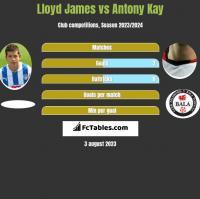 Lloyd James vs Antony Kay h2h player stats