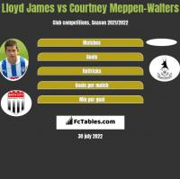 Lloyd James vs Courtney Meppen-Walters h2h player stats