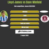 Lloyd James vs Dave Winfield h2h player stats